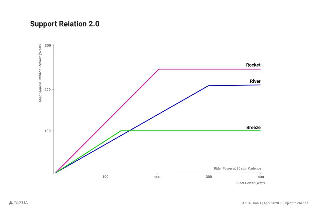 evation Motor Software 2.0 Support Relation